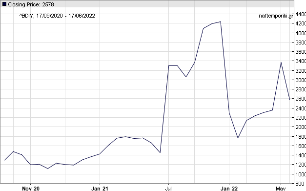 Baltic Freight live chart