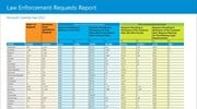 Microsoft: 2012 Law Enforcement Requests Report